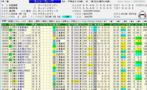 宝塚記念予想【2014年】|ホッコーブレーヴの可能性