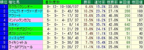 アイビスサマーダッシュ予想【2012年】-新潟芝1000mデータ