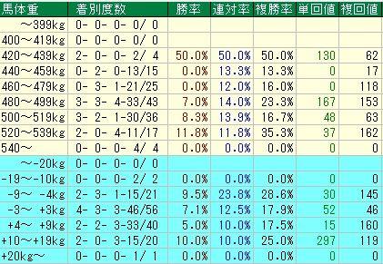 有馬記念予想【2011年】 馬体重データ