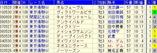 日本ダービー予想【2012年】-皐月賞1着・2着・3着馬のダービー成績