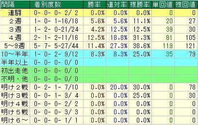 きさらぎ賞予想【2012年】 レース間隔データ