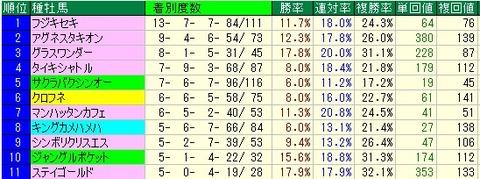 フィリーズレビュー予想【2012年】 種牡馬データ・枠順データ