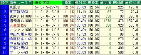 ダービー卿CT予想(ダービー卿チャレンジトロフィー予想)【2012年】-前走レースデータ