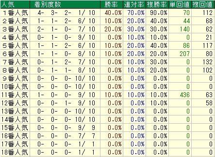 フラワーC予想(フラワーカップ予想)【2012年】 人気データ