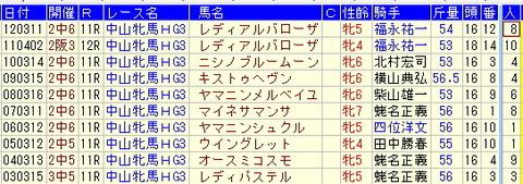 中山牝馬S予想【2013年】-過去10年のデータ