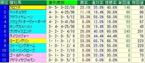 函館2歳S予想-函館芝1200mデータ