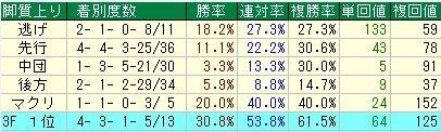弥生賞予想【2012年】 脚質データ