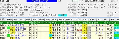 日本ダービー予想|イスラボニータの最大級の不安点