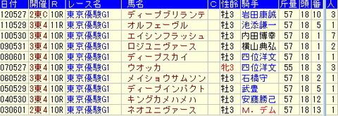 日本ダービー【東京優駿】予想【2013年】-過去10年の複勝圏内馬より
