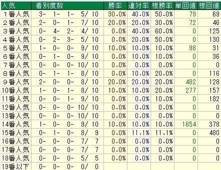 フローラS予想(フローラステークス予想)【2012年】 単勝別人気データ