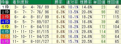AJCC予想(アメリカジョッキークラブカップ予想)【2012年】 枠順データ