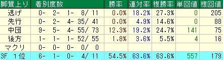 阪神JF予想(阪神ジュベナイルフィリーズ予想) 脚質データ
