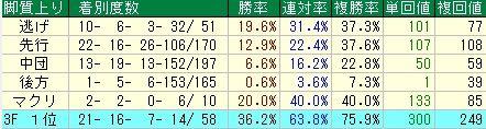 有馬記念予想【2011年】 脚質データ