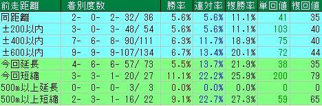 ジャパンカップ予想(JC予想) 前走距離データ