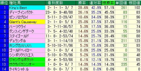 【2013年】天皇賞(秋)予想-ターゲットデータから気づくこと!!