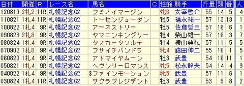 札幌記念【2013年】いろいろなターゲットデータを集めました