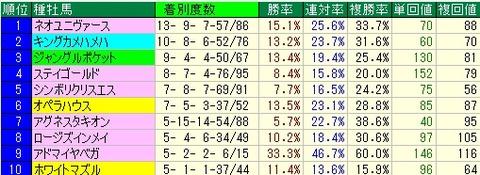 京成杯予想【2012年】 種牡馬データ