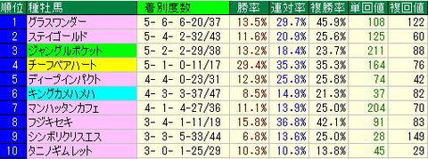宝塚記念2013年阪神競馬場芝2200mデータより-徹底的に調べました