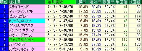 東京競馬場芝2400mデータ【2012年11月20日更新】