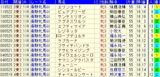 オークス予想【2012年】-穴馬から見る傾向とは…!!