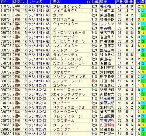 ラジオNIKKEI賞予想【2012年】-過去10年の勝ち馬を見て気づくこと