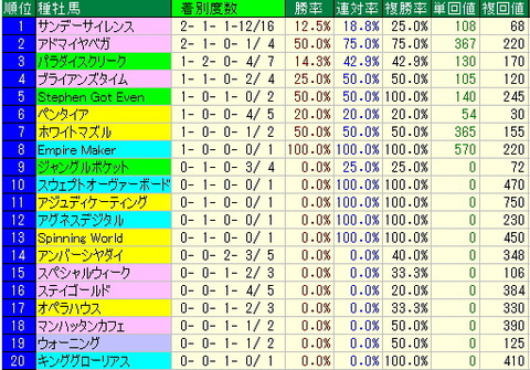 中山金杯予想~過去10年のデータ~