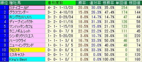 【2012年】-宝塚記念予想【基本データ】