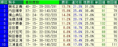 武蔵野S(武蔵野ステークス) 騎手・種牡馬・母父馬・枠順データ