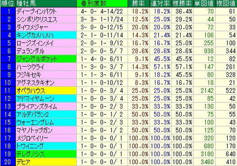 東京競馬場芝データから買える馬…【2012年10月20日】