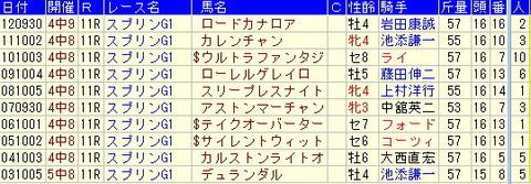 スプリンターズS【2013年】-ターゲットデータより気づくこと!!