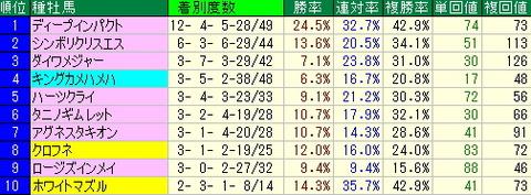 新潟競馬場で馬券を買う人向けデータ【2012年8月26日分】