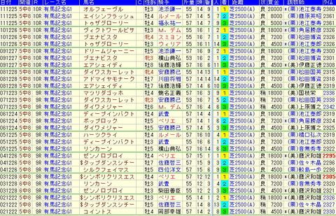 【2012年】有馬記念予想-過去の複勝圏内馬から見える大事な傾向