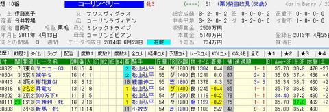 プロキオンステークス【2014年】|今週は一発狙います!!