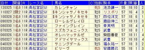 高松宮記念予想【2013年】-過去10年から気づく傾向とは!!