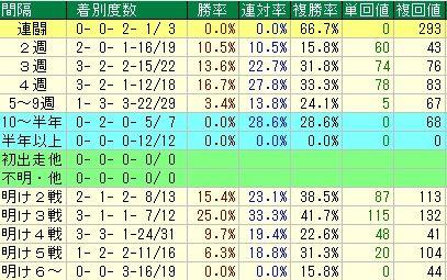 AJCC予想(アメリカジョッキークラブカップ予想)【2012年】 レース間隔データ