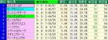 オークス予想【2012年】-東京競馬場芝2400mのデータから