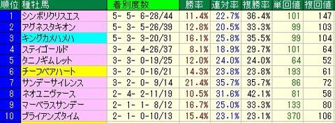 AJCC予想(アメリカジョッキークラブカップ予想)【2012年】 種牡馬データ