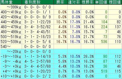 皐月賞予想【2012年】 馬体重データ