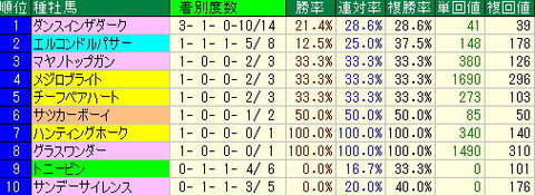 ステイヤーズステークス予想【2012年】-中山芝3600mについて