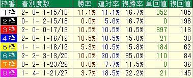 天皇賞予想【2012年】 枠順データ