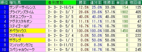 皐月賞予想【2012年】 種牡馬データ
