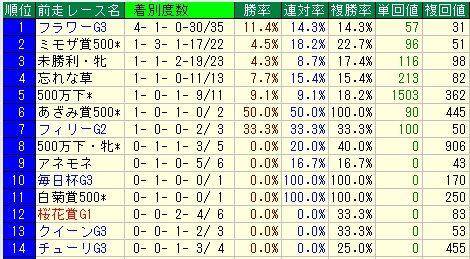 フローラS予想(フローラステークス予想)【2012年】 前走レースデータ