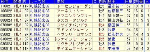 札幌記念の過去の勝ち馬