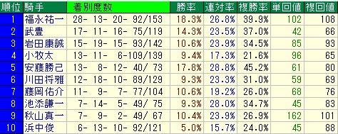 阪神JF予想(阪神ジュベナイルフィリーズ予想) 騎手データ