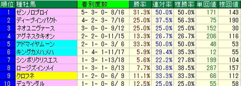 札幌競馬場データ【2012年8月11日・12日】