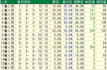 阪急杯予想【2012年】 人気データ
