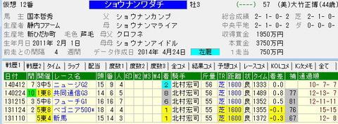 NHKマイルカップ【2014年】|最大級の穴馬