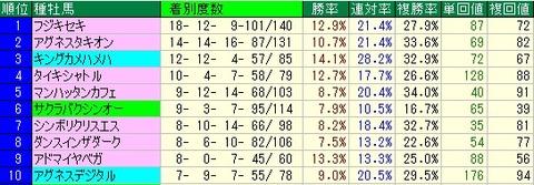 朝日杯FS予想(朝日杯フューチャリティステークス予想) 種牡馬データ