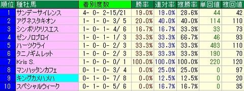 青葉賞予想【2012年】 種牡馬から見る傾向