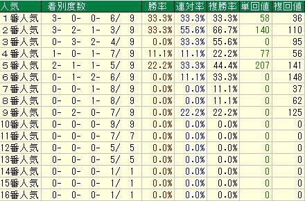 AJCC予想(アメリカジョッキークラブカップ予想)【2012年】 人気データ
